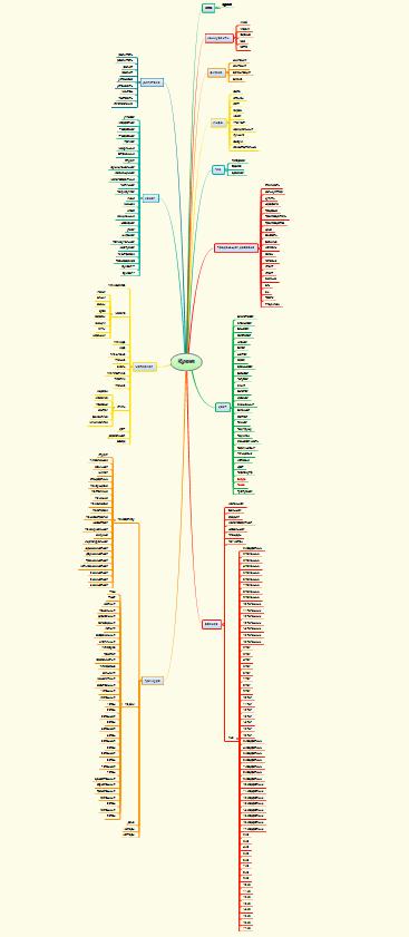 Карта пересечений базовой семантики