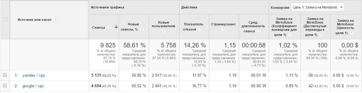 Статистика по Яндекс Директ + Google Adwords - мотоблоки