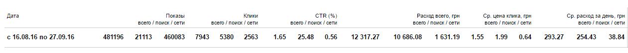 Статистика в Яндекс Директ по мототракторам