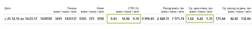 Статистика Яндекс Директ по рекламным кампаниям шкафы-купе