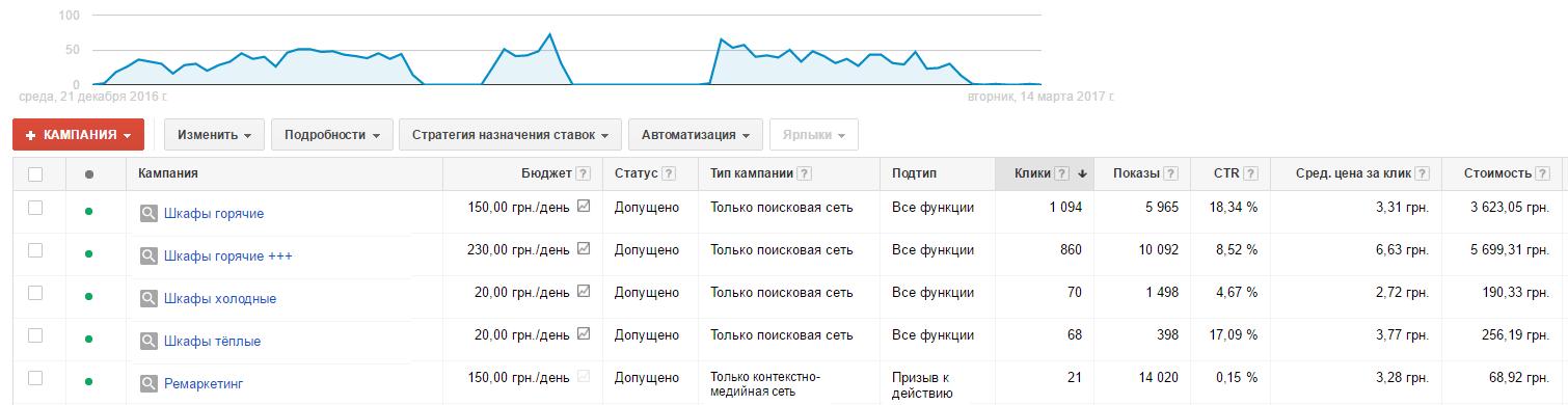 Статистика Google Adwords по рекламным кампаниям шкафы-купе