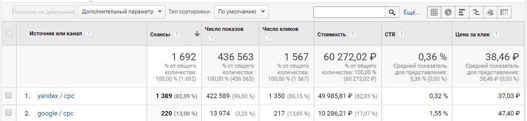 Отчёт по расходам в Google Analytics