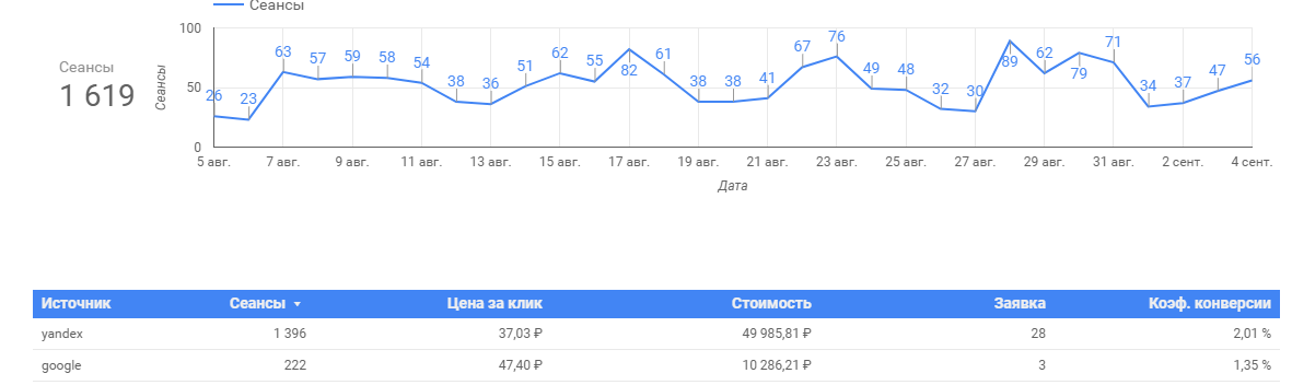 Расходы в Google Data Studio