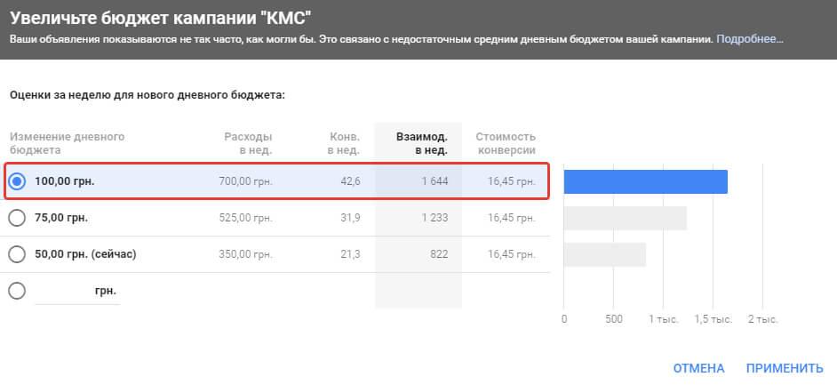Кейс контекстная реклама Google Adwords и Яндекс Директ для b2b ниши: 650 заявок на пряжу оптом